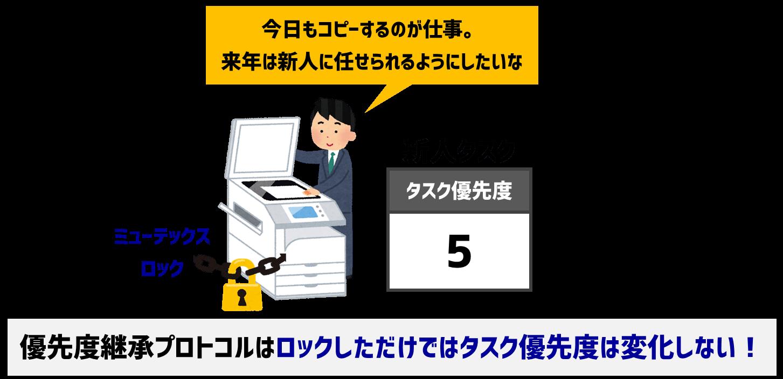 優先度継承プロトコルによるロック