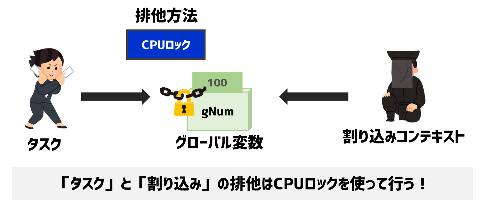 CPUロックによる排他