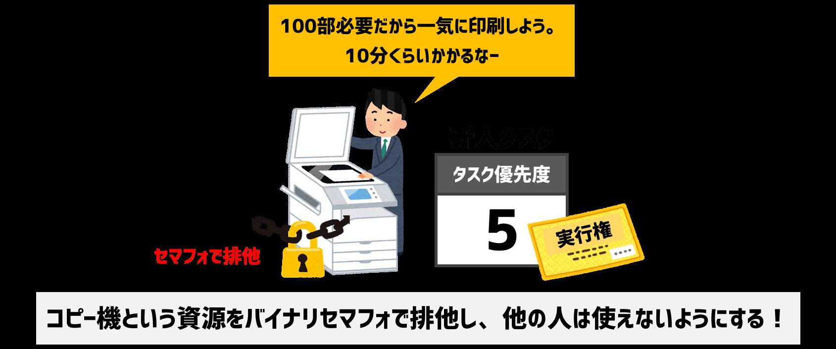 コピー機を排他制御