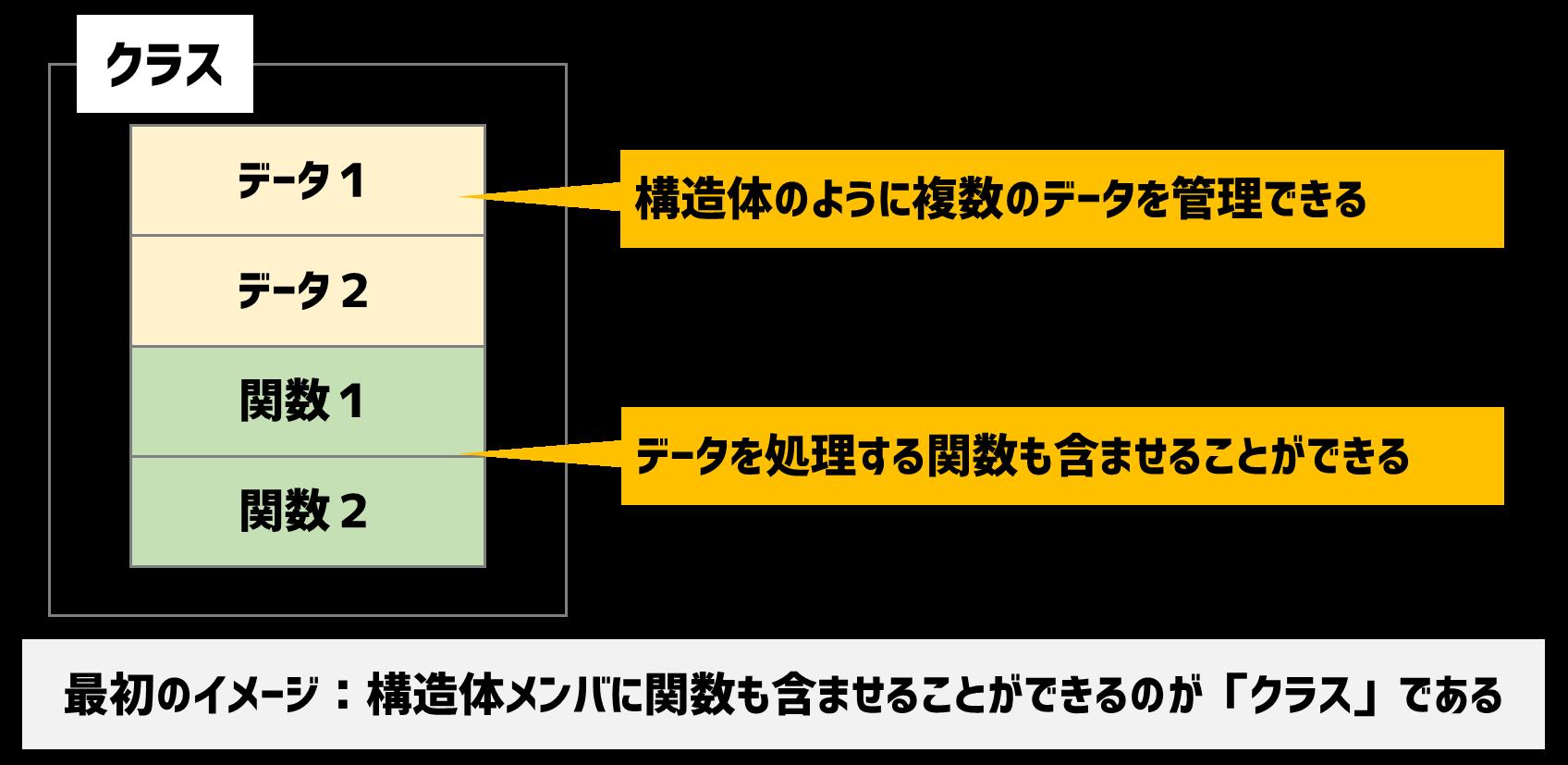 クラスの構造