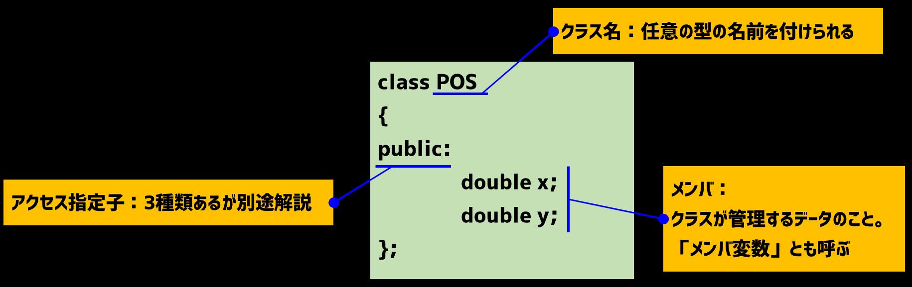 クラスの定義方法