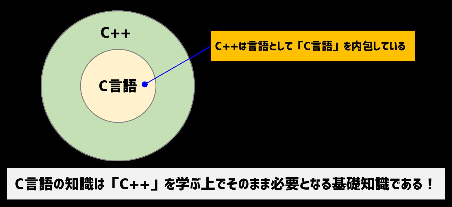 C言語とC++の関係性