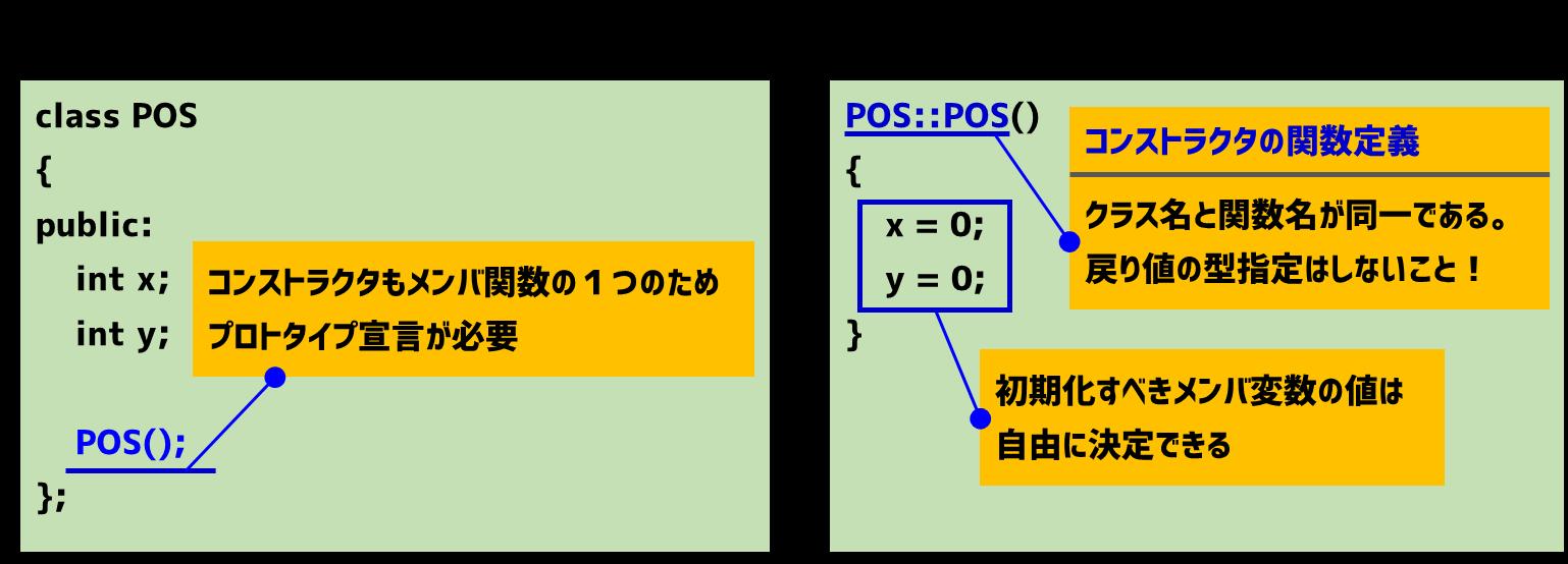 コンストラクタの定義方法