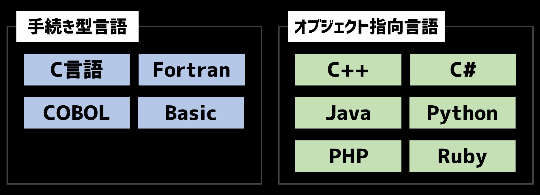 手続き型言語とオブジェクト指向言語
