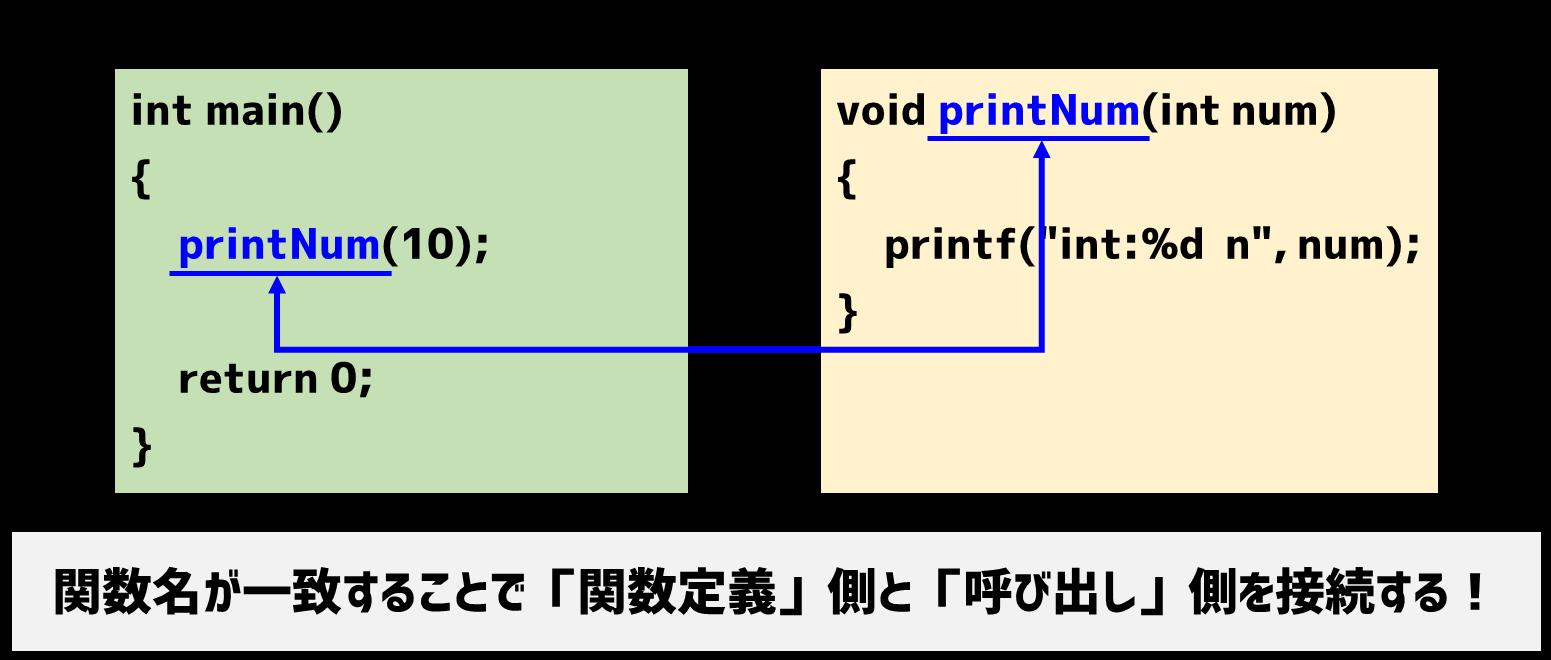 関数定義と呼び出し側を接続