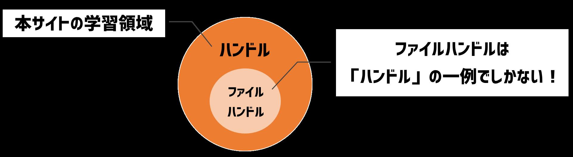 ファイルハンドルとハンドルの関係