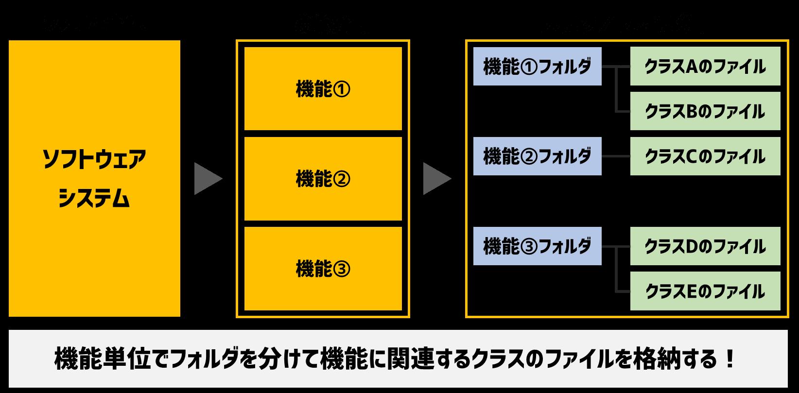 システムのフォルダとファイルの管理方法