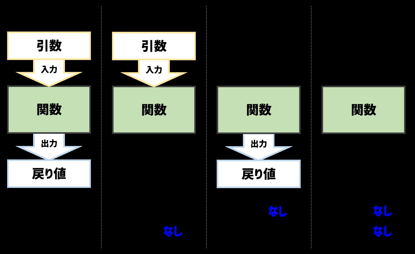 入出力のパターン