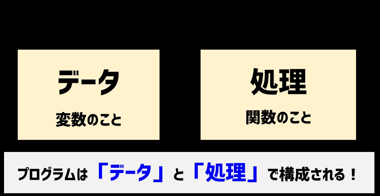 プログラムの基本要素