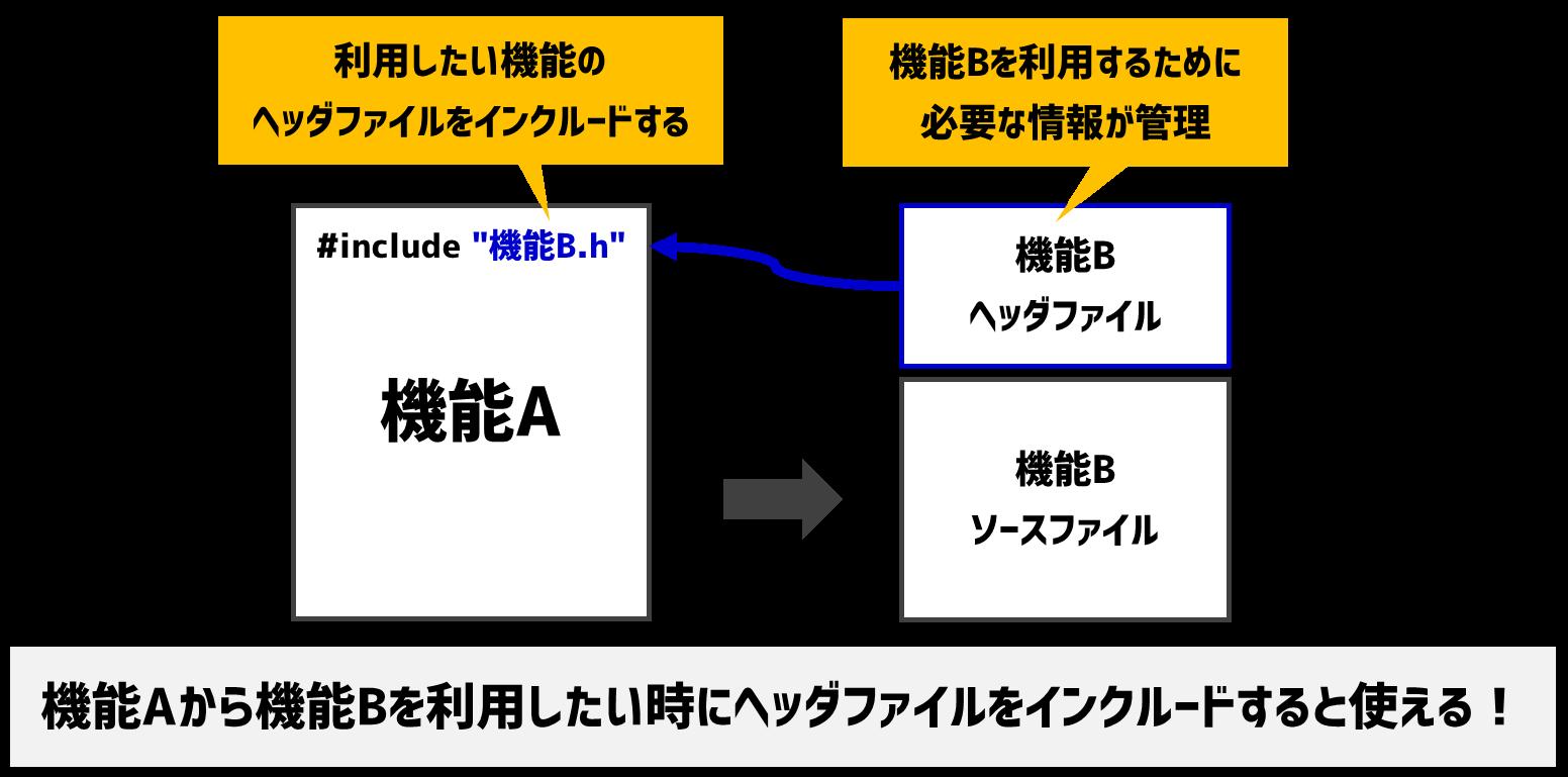 ヘッダファイルの役割