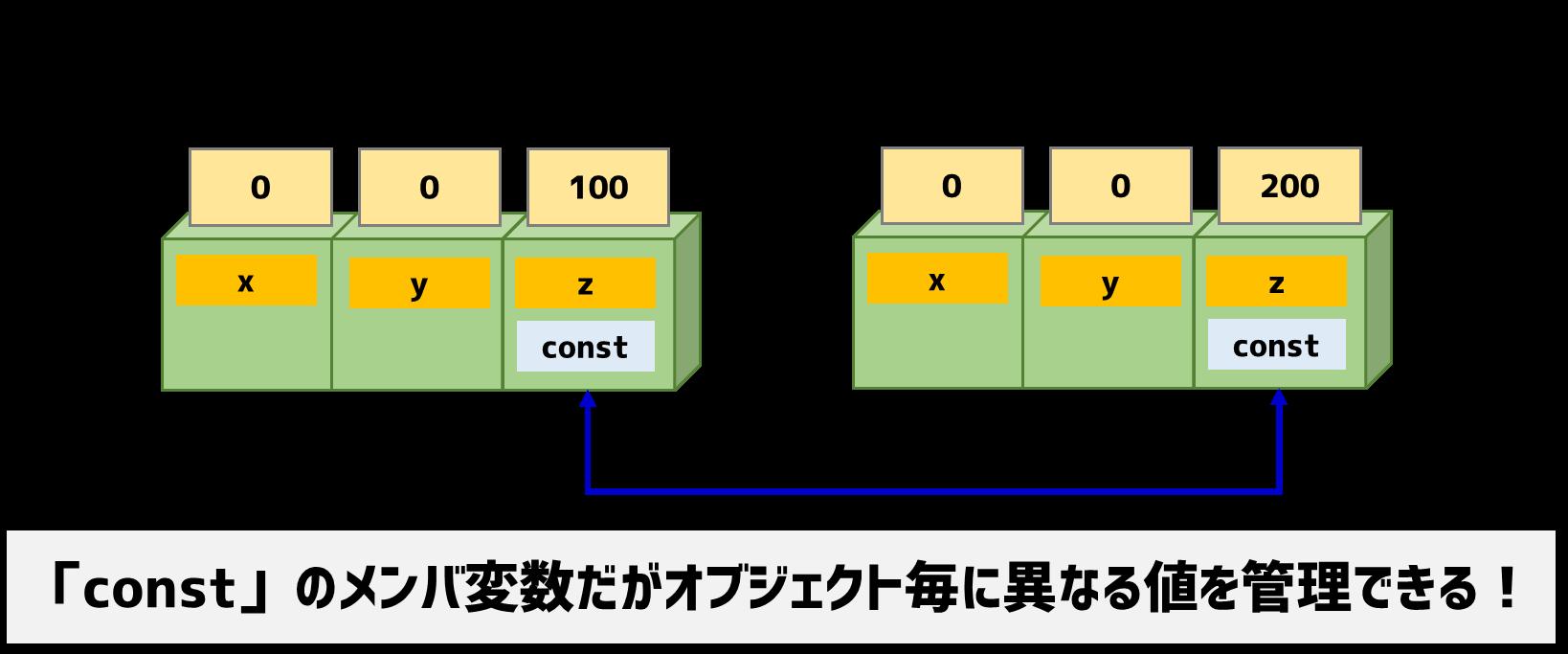 初期化リストによるconstメンバ変数の初期化
